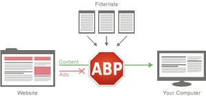 How AdBlockPlus works, from AdBlockPlus.org
